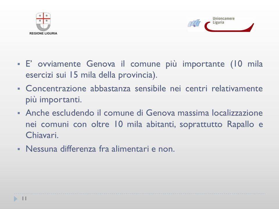 11 E ovviamente Genova il comune più importante (10 mila esercizi sui 15 mila della provincia).