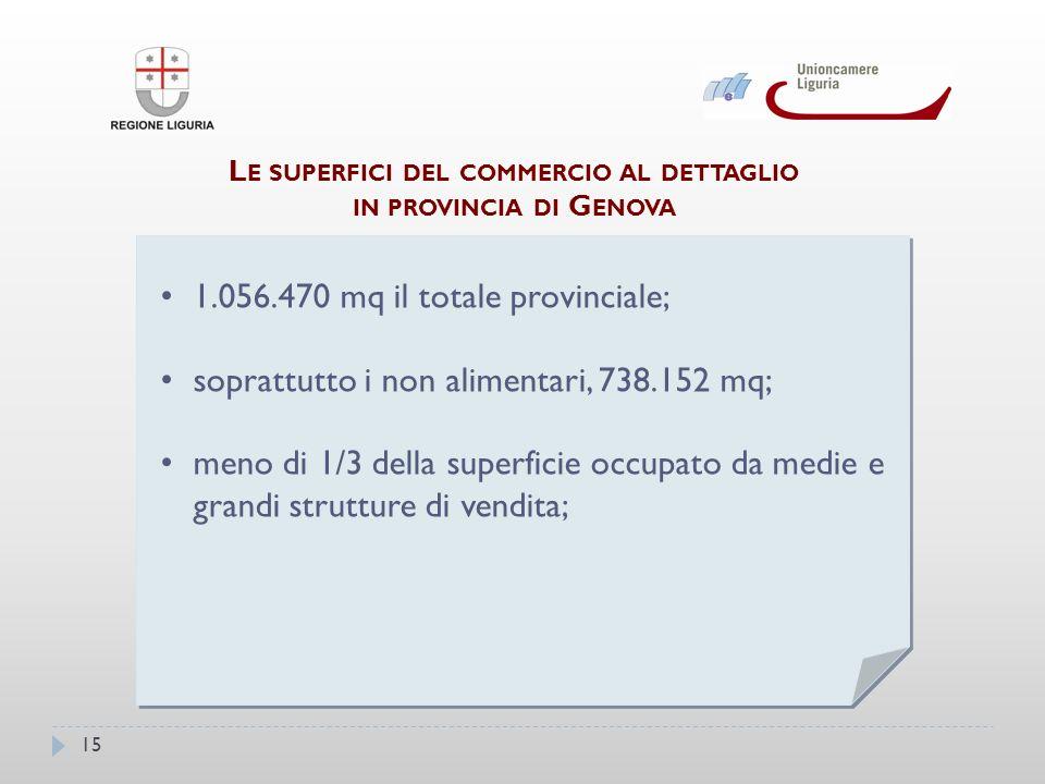 15 L E SUPERFICI DEL COMMERCIO AL DETTAGLIO IN PROVINCIA DI G ENOVA 1.056.470 mq il totale provinciale; soprattutto i non alimentari, 738.152 mq; meno di 1/3 della superficie occupato da medie egrandi strutture di vendita; meno di 1/3 della superficie occupato da medie e grandi strutture di vendita; 1.056.470 mq il totale provinciale; soprattutto i non alimentari, 738.152 mq; meno di 1/3 della superficie occupato da medie egrandi strutture di vendita; meno di 1/3 della superficie occupato da medie e grandi strutture di vendita;