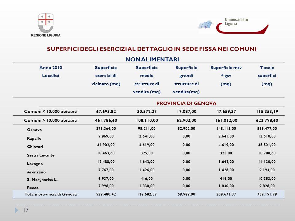 17 SUPERFICI DEGLI ESERCIZI AL DETTAGLIO IN SEDE FISSA NEI COMUNI NON ALIMENTARI Anno 2010 Località Superficie esercizi di vicinato (mq) Superficie medie strutture di vendita (mq) Superficie grandi strutture di vendita(mq) Superficie msv + gsv (mq) Totale superfici (mq) PROVINCIA DI GENOVA Comuni < 10.000 abitanti67.693,8230.572,3717.087,0047.659,37115.353,19 Comuni > 10.000 abitanti461.786,60108.110,0052.902,00161.012,00622.798,60 Genova 371.364,0095.211,0052.902,00148.113,00519.477,00 Rapallo 9.869,002.641,000,002.641,0012.510,00 Chiavari 31.902,004.619,000,004.619,0036.521,00 Sestri Levante 10.463,60325,000,00325,0010.788,60 Lavagna 12.488,001.642,000,001.642,0014.130,00 Arenzano 7.767,001.426,000,001.426,009.193,00 S.