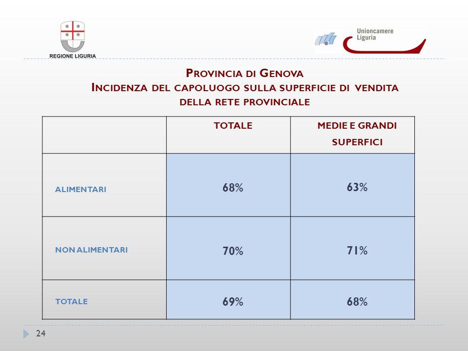 P ROVINCIA DI G ENOVA I NCIDENZA DEL CAPOLUOGO SULLA SUPERFICIE DI VENDITA DELLA RETE PROVINCIALE TOTALE MEDIE E GRANDI SUPERFICI ALIMENTARI 68% 63% NON ALIMENTARI 70% 71% TOTALE 69%68% 24