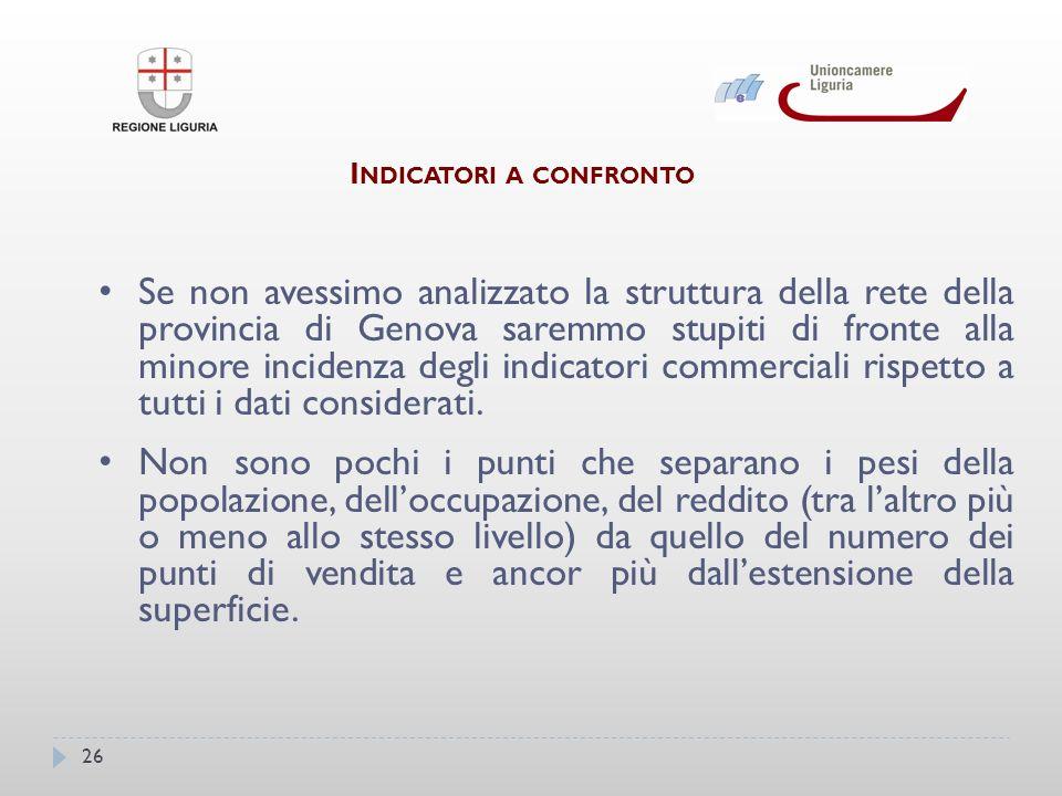 26 I NDICATORI A CONFRONTO Se non avessimo analizzato la struttura della rete della provincia di Genova saremmo stupiti di fronte alla minore incidenza degli indicatori commerciali rispetto a tutti i dati considerati.