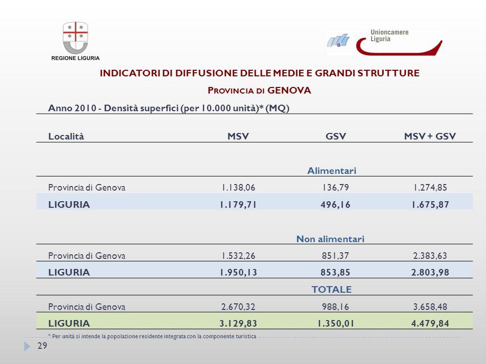 INDICATORI DI DIFFUSIONE DELLE MEDIE E GRANDI STRUTTURE P ROVINCIA DI GENOVA Anno 2010 - Densità superfici (per 10.000 unità)* (MQ) LocalitàMSVGSVMSV + GSV Alimentari Provincia di Genova1.138,06136,791.274,85 LIGURIA1.179,71496,161.675,87 Non alimentari Provincia di Genova1.532,26851,372.383,63 LIGURIA1.950,13853,852.803,98 TOTALE Provincia di Genova2.670,32988,163.658,48 LIGURIA3.129,831.350,014.479,84 * Per unità si intende la popolazione residente integrata con la componente turistica 29
