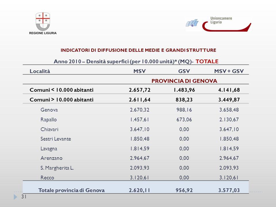 31 INDICATORI DI DIFFUSIONE DELLE MEDIE E GRANDI STRUTTURE Anno 2010 – Densità superfici (per 10.000 unità)* (MQ)- TOTALE LocalitàMSVGSVMSV + GSV PROVINCIA DI GENOVA Comuni < 10.000 abitanti2.657,721.483,964.141,68 Comuni > 10.000 abitanti2.611,64838,233.449,87 Genova2.670,32988,163.658,48 Rapallo1.457,61673,062.130,67 Chiavari3.647,100,003.647,10 Sestri Levante1.850,480,001.850,48 Lavagna1.814,590,001.814,59 Arenzano2.964,670,002.964,67 S.