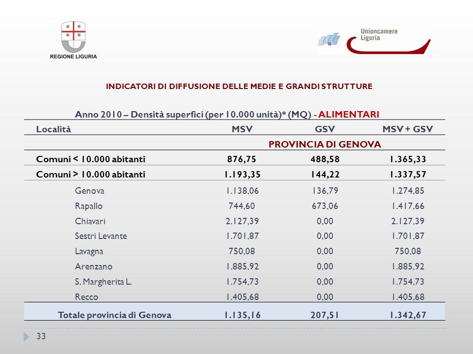 33 INDICATORI DI DIFFUSIONE DELLE MEDIE E GRANDI STRUTTURE Anno 2010 – Densità superfici (per 10.000 unità)* (MQ) - ALIMENTARI LocalitàMSVGSVMSV + GSV PROVINCIA DI GENOVA Comuni < 10.000 abitanti876,75488,581.365,33 Comuni > 10.000 abitanti1.193,35144,221.337,57 Genova1.138,06136,791.274,85 Rapallo744,60673,061.417,66 Chiavari2.127,390,002.127,39 Sestri Levante1.701,870,001.701,87 Lavagna750,080,00750,08 Arenzano1.885,920,001.885,92 S.