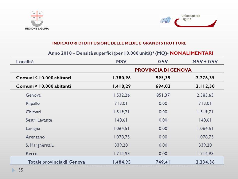 35 INDICATORI DI DIFFUSIONE DELLE MEDIE E GRANDI STRUTTURE Anno 2010 – Densità superfici (per 10.000 unità)* (MQ)- NON ALIMENTARI LocalitàMSVGSVMSV + GSV PROVINCIA DI GENOVA Comuni < 10.000 abitanti1.780,96995,392.776,35 Comuni > 10.000 abitanti1.418,29694,022.112,30 Genova1.532,26851,372.383,63 Rapallo713,010,00713,01 Chiavari1.519,710,001.519,71 Sestri Levante148,610,00148,61 Lavagna1.064,510,001.064,51 Arenzano1.078,750,001.078,75 S.