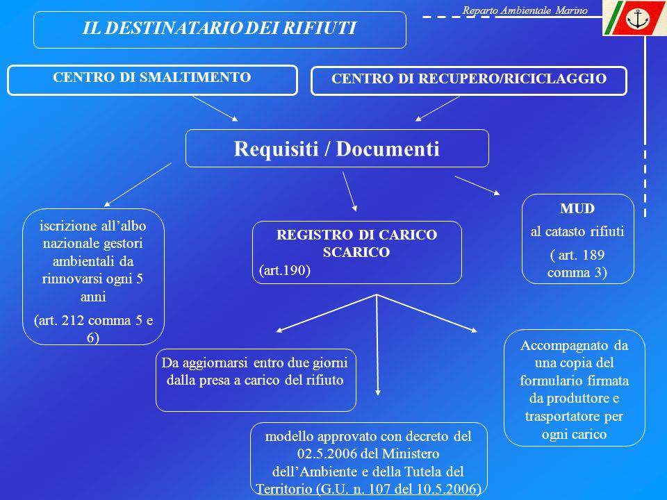 IL DESTINATARIO DEI RIFIUTI CENTRO DI RECUPERO/RICICLAGGIO Requisiti / Documenti CENTRO DI SMALTIMENTO MUD al catasto rifiuti ( art. 189 comma 3) REGI