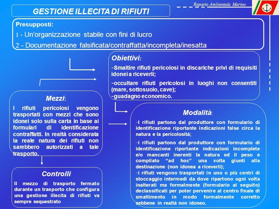 GESTIONE ILLECITA DI RIFIUTI Presupposti: 1 - Unorganizzazione stabile con fini di lucro 2 - Documentazione falsificata/contraffatta/incompleta/inesat