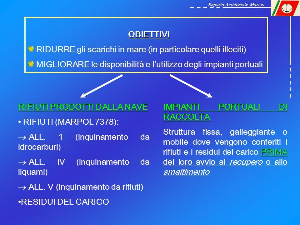 RIFIUTI PRODOTTI DALLA NAVE RIFIUTI (MARPOL 7378): ALL. 1 (inquinamento da idrocarburi) ALL. IV (inquinamento da liquami) ALL. V (inquinamento da rifi