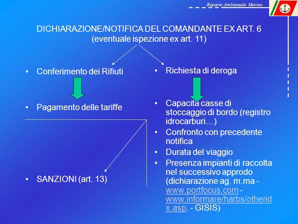 DICHIARAZIONE/NOTIFICA DEL COMANDANTE EX ART. 6 (eventuale ispezione ex art. 11) Conferimento dei Rifiuti Pagamento delle tariffe SANZIONI (art. 13) R