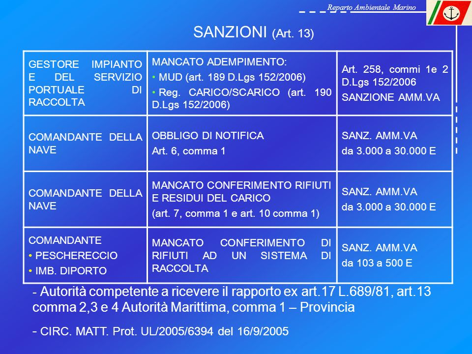 SANZIONI (Art. 13) GESTORE IMPIANTO E DEL SERVIZIO PORTUALE DI RACCOLTA MANCATO ADEMPIMENTO: MUD (art. 189 D.Lgs 152/2006) Reg. CARICO/SCARICO (art. 1
