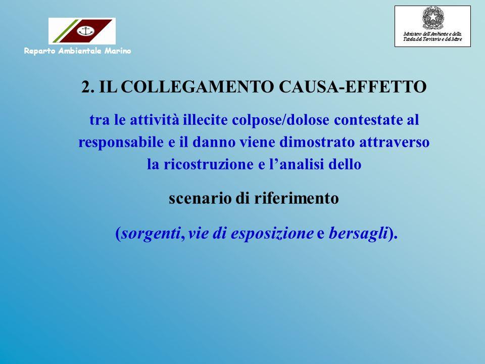 2. IL COLLEGAMENTO CAUSA-EFFETTO tra le attività illecite colpose/dolose contestate al responsabile e il danno viene dimostrato attraverso la ricostru