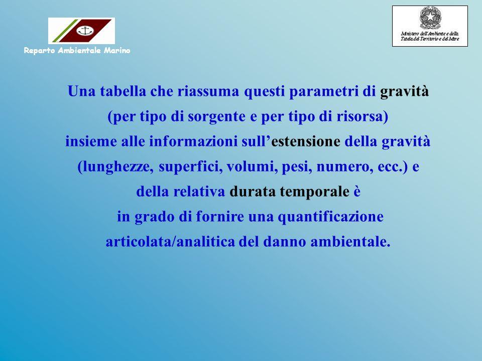Una tabella che riassuma questi parametri di gravità (per tipo di sorgente e per tipo di risorsa) insieme alle informazioni sullestensione della gravi