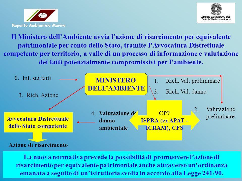 MINISTERO DELLAMBIENTE 1.Rich.Val. preliminare 3.Rich.