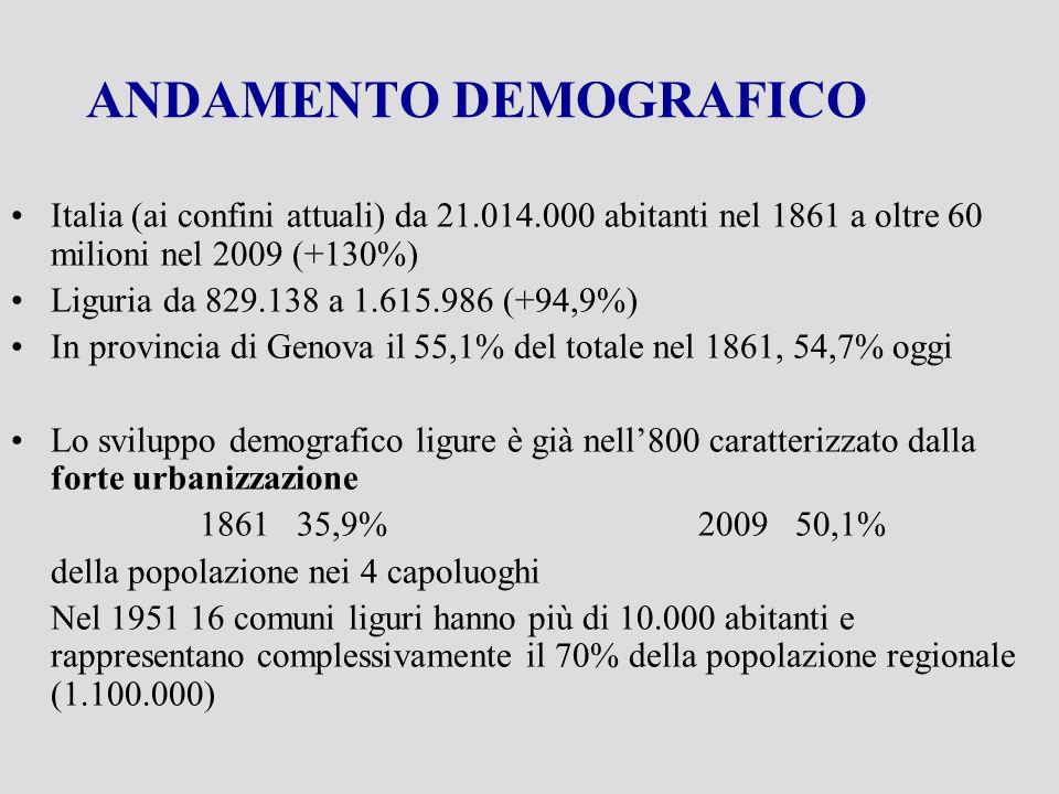NATALITA Tasso di natalità tra i più bassi in Italia già nell800 In particolare a Genova nel periodo 1880-1883 il tasso di fecondità femminile è 103,1 contro 127,8 nellintera regione La diminuzione della fecondità dagli anni 50 ad oggi è stata in Liguria del 5% contro il 40% in Italia: minimo in Liguria 1992 = 1,027 figli x donna feconda minimo in Italia 2002 = 1,270 oggi 1,316 Liguria e 1,416 Italia
