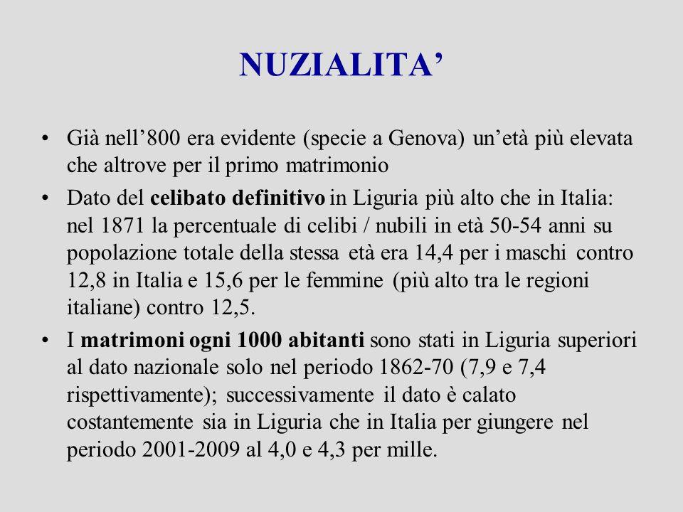 NUZIALITA Già nell800 era evidente (specie a Genova) unetà più elevata che altrove per il primo matrimonio Dato del celibato definitivo in Liguria più alto che in Italia: nel 1871 la percentuale di celibi / nubili in età 50-54 anni su popolazione totale della stessa età era 14,4 per i maschi contro 12,8 in Italia e 15,6 per le femmine (più alto tra le regioni italiane) contro 12,5.