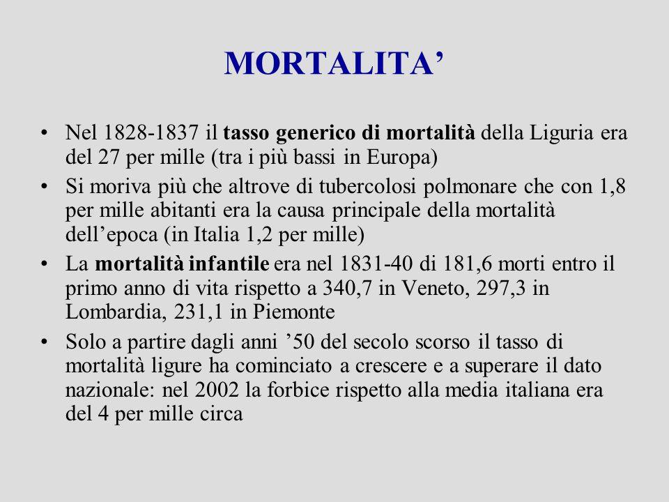 MORTALITA Nel 1828-1837 il tasso generico di mortalità della Liguria era del 27 per mille (tra i più bassi in Europa) Si moriva più che altrove di tubercolosi polmonare che con 1,8 per mille abitanti era la causa principale della mortalità dellepoca (in Italia 1,2 per mille) La mortalità infantile era nel 1831-40 di 181,6 morti entro il primo anno di vita rispetto a 340,7 in Veneto, 297,3 in Lombardia, 231,1 in Piemonte Solo a partire dagli anni 50 del secolo scorso il tasso di mortalità ligure ha cominciato a crescere e a superare il dato nazionale: nel 2002 la forbice rispetto alla media italiana era del 4 per mille circa