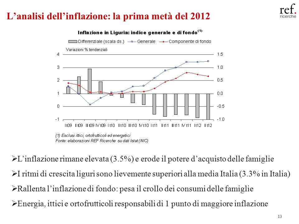 13 Lanalisi dellinflazione: la prima metà del 2012 Linflazione rimane elevata (3.5%) e erode il potere dacquisto delle famiglie I ritmi di crescita liguri sono lievemente superiori alla media Italia (3.3% in Italia) Rallenta linflazione di fondo: pesa il crollo dei consumi delle famiglie Energia, ittici e ortofrutticoli responsabili di 1 punto di maggiore inflazione