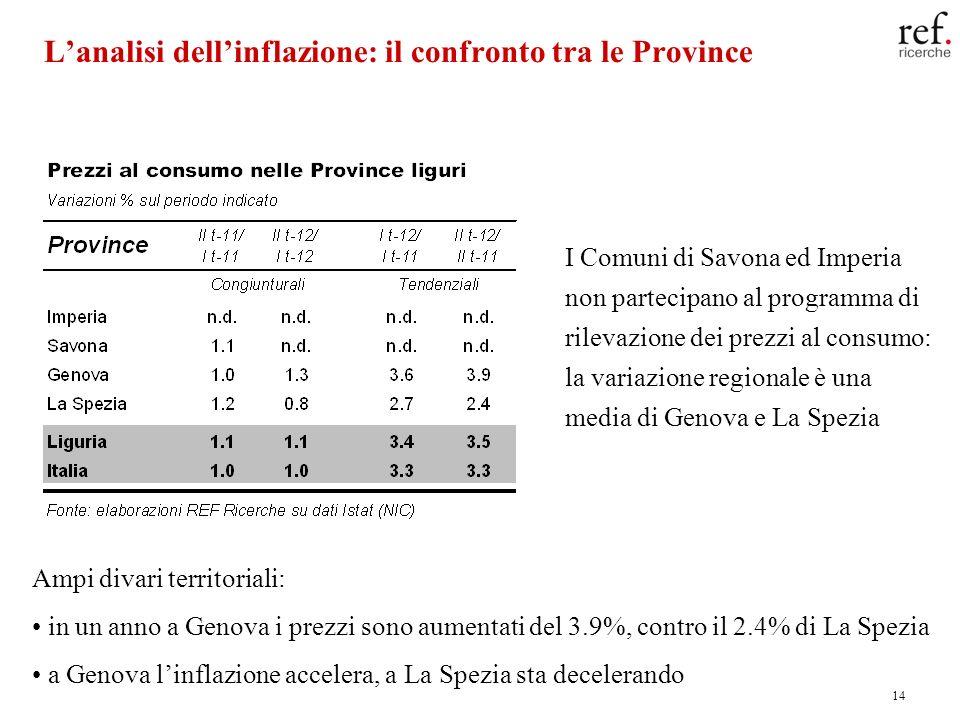 14 Lanalisi dellinflazione: il confronto tra le Province I Comuni di Savona ed Imperia non partecipano al programma di rilevazione dei prezzi al consu