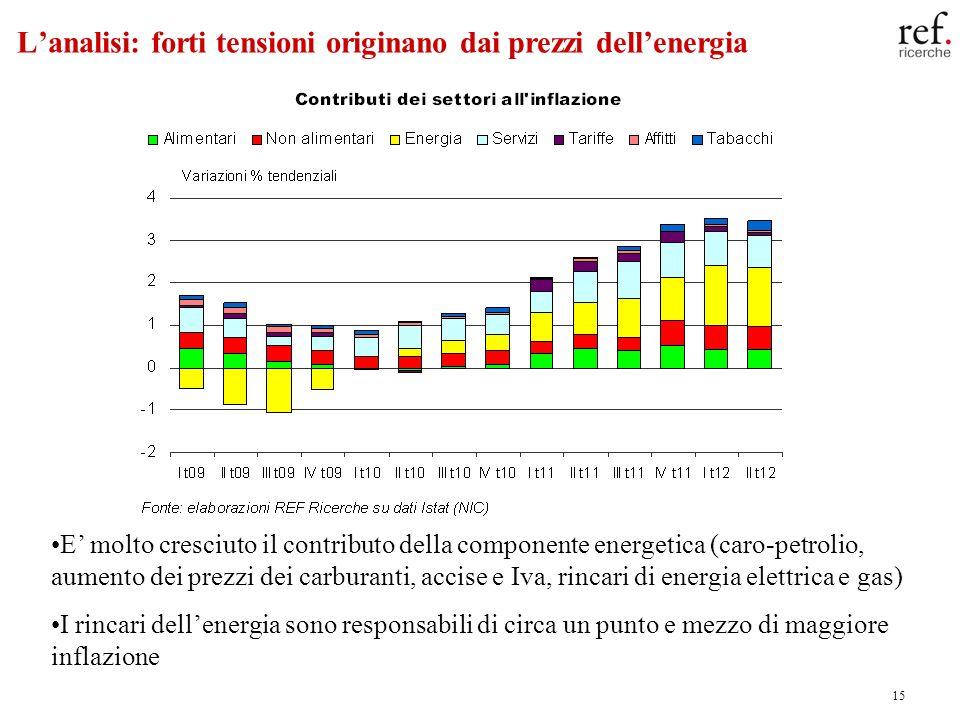 15 Lanalisi: forti tensioni originano dai prezzi dellenergia E molto cresciuto il contributo della componente energetica (caro-petrolio, aumento dei p