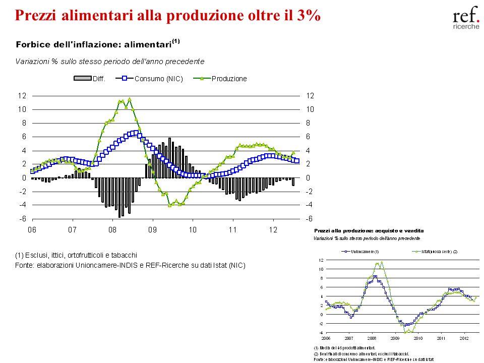 20 Prezzi alimentari alla produzione oltre il 3%