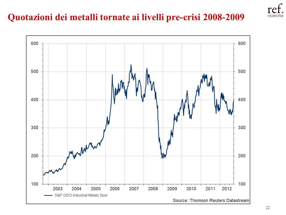 22 Quotazioni dei metalli tornate ai livelli pre-crisi 2008-2009