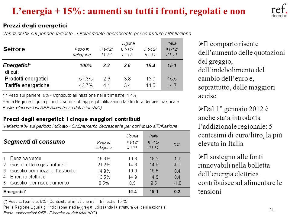 24 Lenergia + 15%: aumenti su tutti i fronti, regolati e non Il comparto risente dellaumento delle quotazioni del greggio, dellindebolimento del cambi