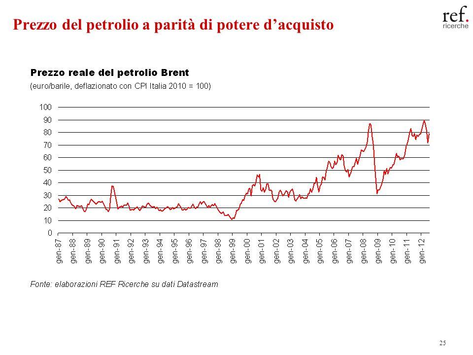25 Prezzo del petrolio a parità di potere dacquisto