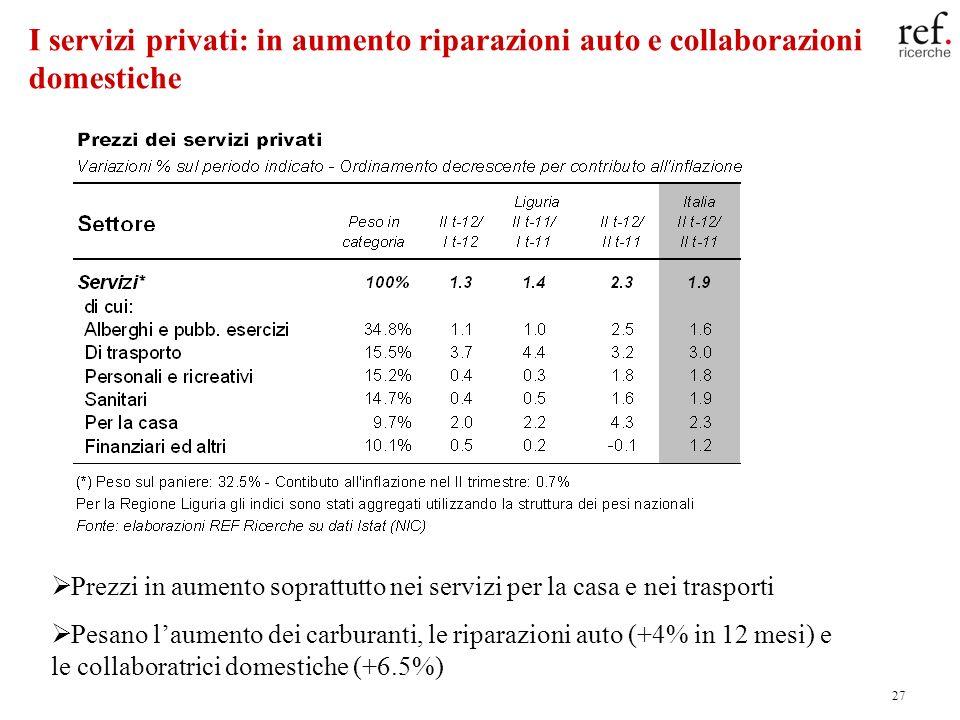 27 I servizi privati: in aumento riparazioni auto e collaborazioni domestiche Prezzi in aumento soprattutto nei servizi per la casa e nei trasporti Pesano laumento dei carburanti, le riparazioni auto (+4% in 12 mesi) e le collaboratrici domestiche (+6.5%)