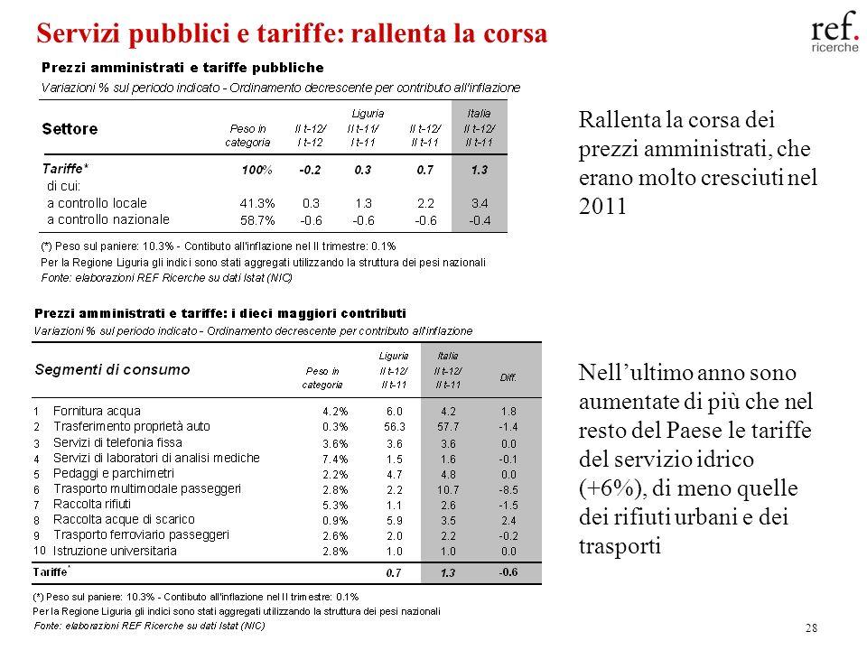 28 Servizi pubblici e tariffe: rallenta la corsa Rallenta la corsa dei prezzi amministrati, che erano molto cresciuti nel 2011 Nellultimo anno sono aumentate di più che nel resto del Paese le tariffe del servizio idrico (+6%), di meno quelle dei rifiuti urbani e dei trasporti