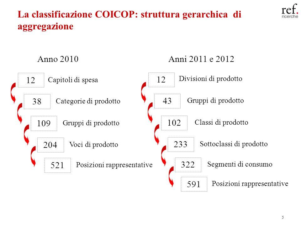 5 La classificazione COICOP: struttura gerarchica di aggregazione Anno 2010 12 38 109 204 521 Capitoli di spesa Categorie di prodotto Gruppi di prodot