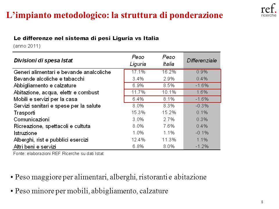 8 Limpianto metodologico: la struttura di ponderazione Peso maggiore per alimentari, alberghi, ristoranti e abitazione Peso minore per mobili, abbigli