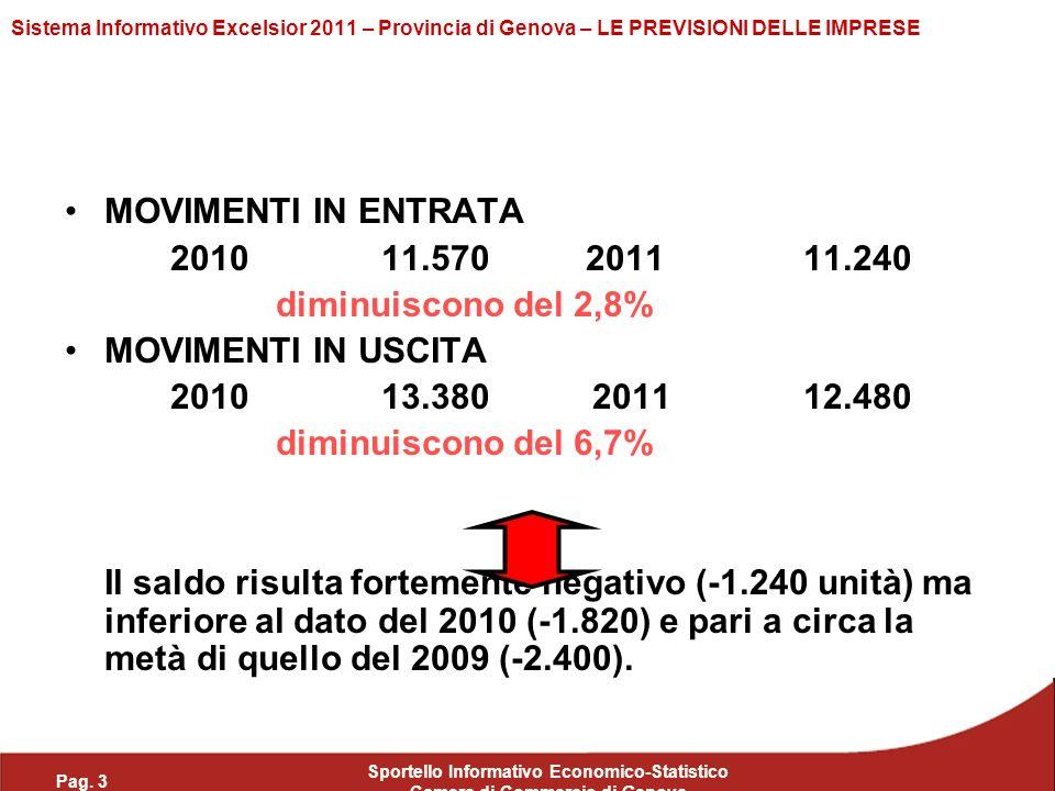 Pag. 3 Sportello Informativo Economico-Statistico Camera di Commercio di Genova Sistema Informativo Excelsior 2011 – Provincia di Genova – LE PREVISIO