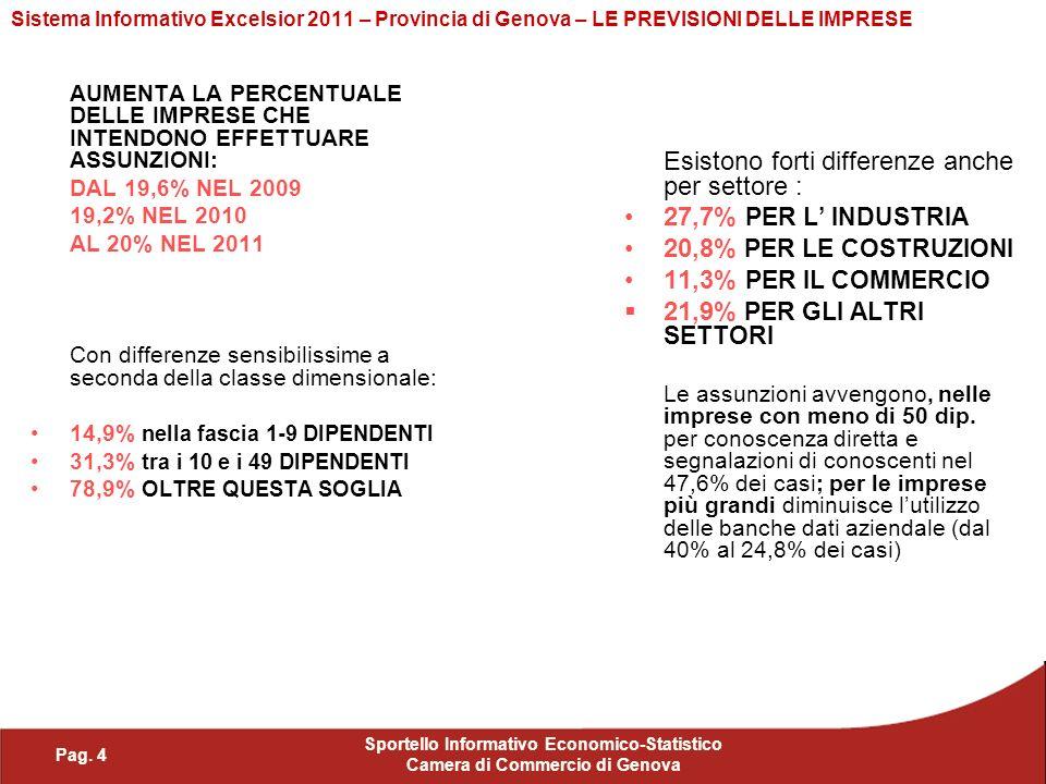 Pag. 4 Sportello Informativo Economico-Statistico Camera di Commercio di Genova Sistema Informativo Excelsior 2011 – Provincia di Genova – LE PREVISIO