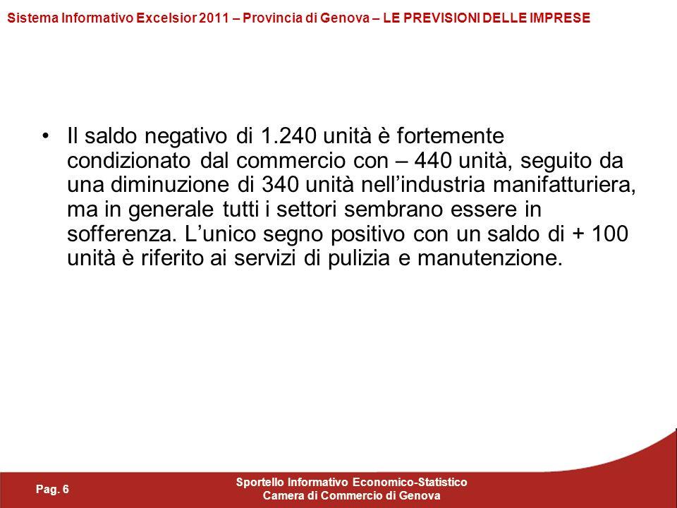 Pag. 6 Sportello Informativo Economico-Statistico Camera di Commercio di Genova Sistema Informativo Excelsior 2011 – Provincia di Genova – LE PREVISIO