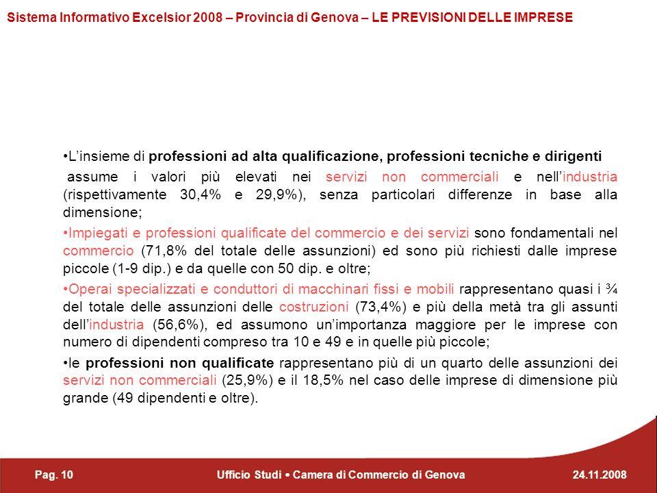 Pag. 1024.11.2008Ufficio Studi Camera di Commercio di Genova Sistema Informativo Excelsior 2008 – Provincia di Genova – LE PREVISIONI DELLE IMPRESE Li