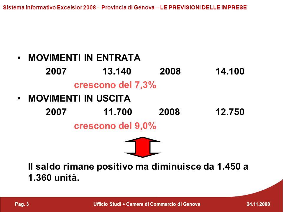 Pag. 324.11.2008Ufficio Studi Camera di Commercio di Genova Sistema Informativo Excelsior 2008 – Provincia di Genova – LE PREVISIONI DELLE IMPRESE MOV