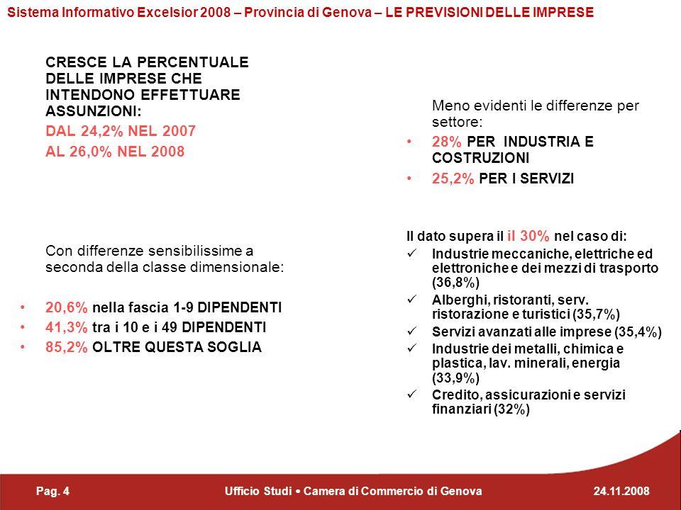 Pag. 424.11.2008Ufficio Studi Camera di Commercio di Genova Sistema Informativo Excelsior 2008 – Provincia di Genova – LE PREVISIONI DELLE IMPRESE CRE