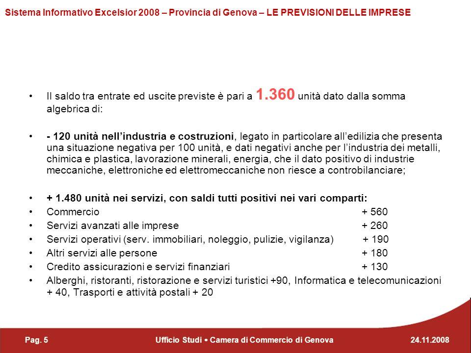 Pag. 524.11.2008Ufficio Studi Camera di Commercio di Genova Sistema Informativo Excelsior 2008 – Provincia di Genova – LE PREVISIONI DELLE IMPRESE Il