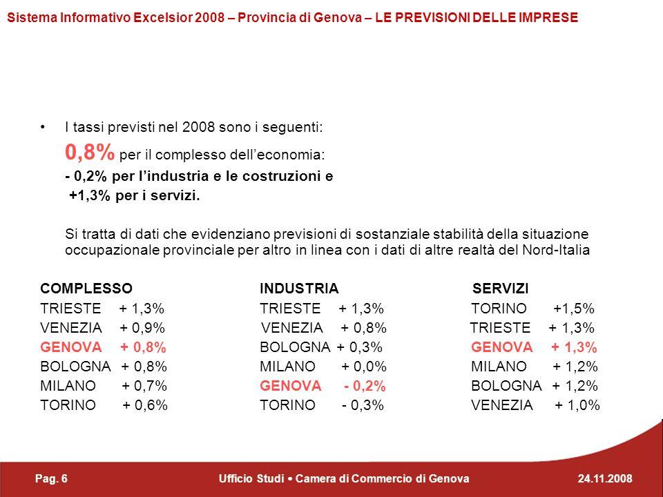 Pag. 624.11.2008Ufficio Studi Camera di Commercio di Genova Sistema Informativo Excelsior 2008 – Provincia di Genova – LE PREVISIONI DELLE IMPRESE I t
