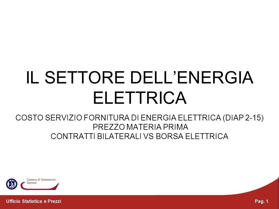 IL SETTORE DELLENERGIA ELETTRICA COSTO SERVIZIO FORNITURA DI ENERGIA ELETTRICA (DIAP 2-15) PREZZO MATERIA PRIMA CONTRATTI BILATERALI VS BORSA ELETTRICA Pag.
