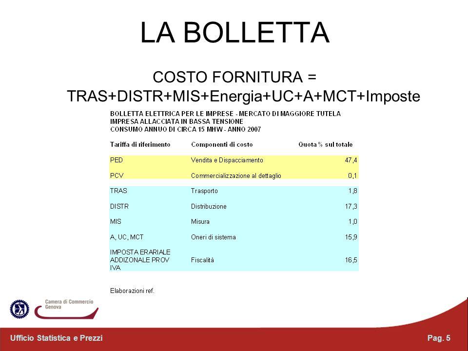 Pag. 5Ufficio Statistica e Prezzi LA BOLLETTA COSTO FORNITURA = TRAS+DISTR+MIS+Energia+UC+A+MCT+Imposte
