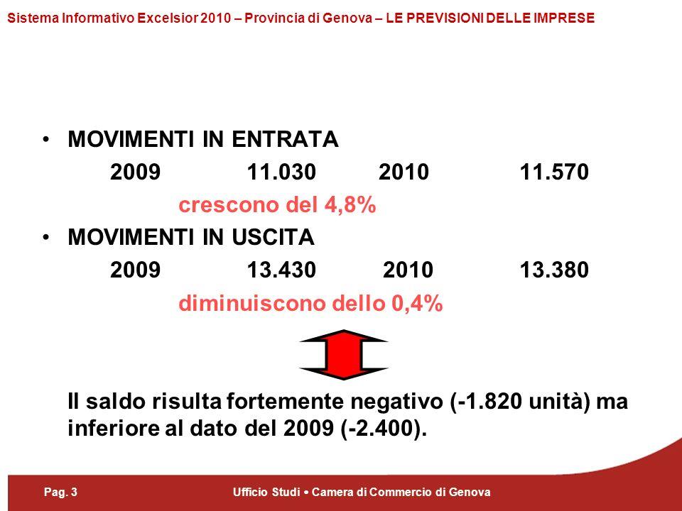 Pag. 3Ufficio Studi Camera di Commercio di Genova Sistema Informativo Excelsior 2010 – Provincia di Genova – LE PREVISIONI DELLE IMPRESE MOVIMENTI IN