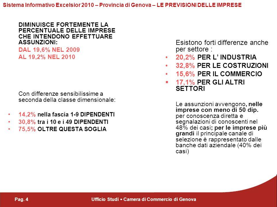 Pag. 4Ufficio Studi Camera di Commercio di Genova Sistema Informativo Excelsior 2010 – Provincia di Genova – LE PREVISIONI DELLE IMPRESE DIMINUISCE FO