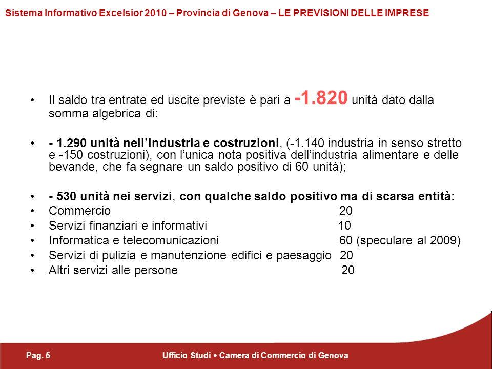 Pag. 5Ufficio Studi Camera di Commercio di Genova Sistema Informativo Excelsior 2010 – Provincia di Genova – LE PREVISIONI DELLE IMPRESE Il saldo tra