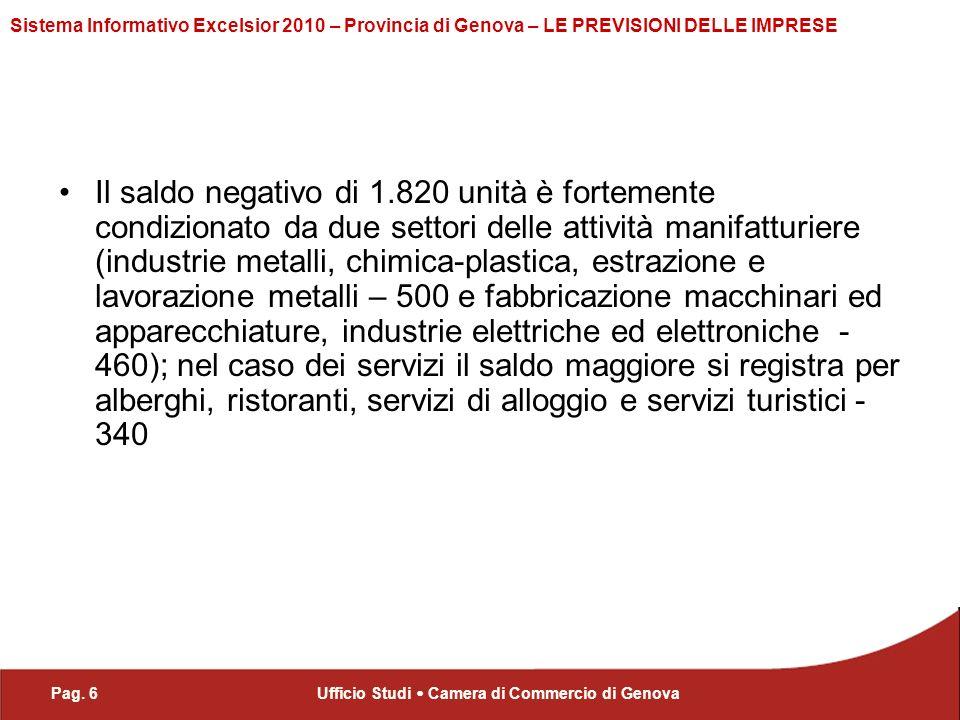 Pag. 6Ufficio Studi Camera di Commercio di Genova Sistema Informativo Excelsior 2010 – Provincia di Genova – LE PREVISIONI DELLE IMPRESE Il saldo nega