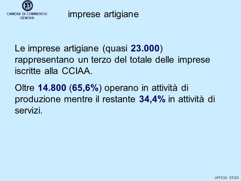 CAMERA DI COMMERCIO GENOVA UFFICIO STUDI imprese artigiane Le imprese artigiane (quasi 23.000) rappresentano un terzo del totale delle imprese iscritte alla CCIAA.