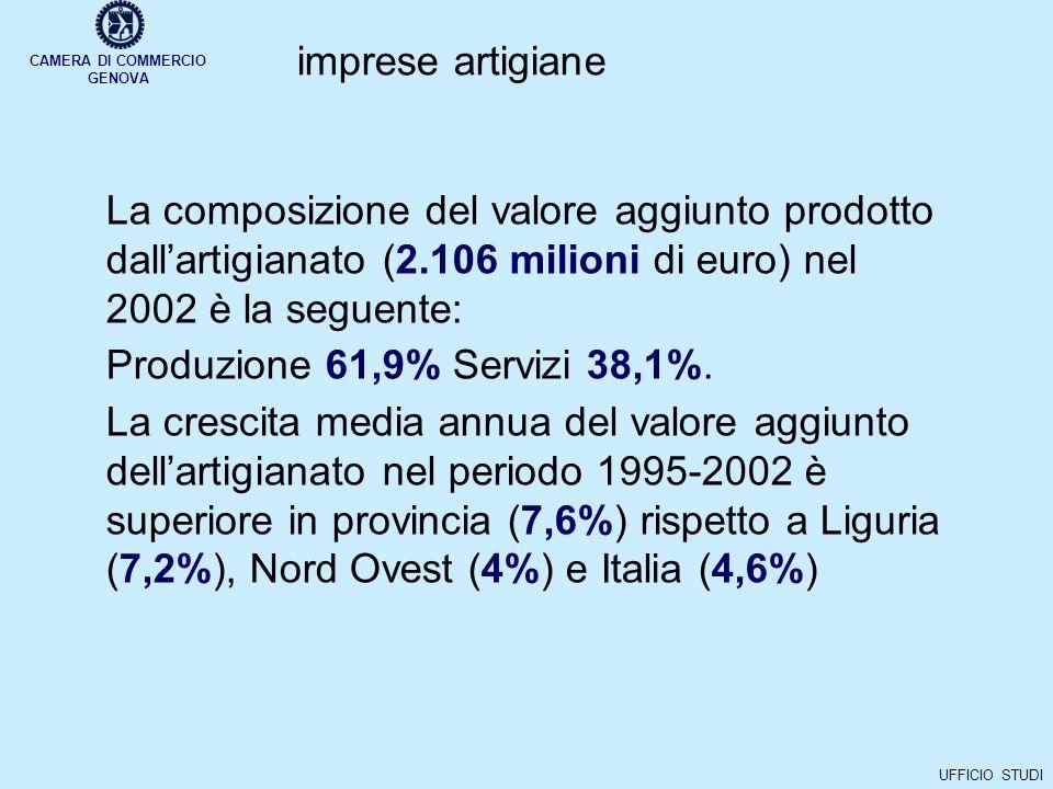 CAMERA DI COMMERCIO GENOVA UFFICIO STUDI imprese artigiane La composizione del valore aggiunto prodotto dallartigianato (2.106 milioni di euro) nel 2002 è la seguente: Produzione 61,9% Servizi 38,1%.