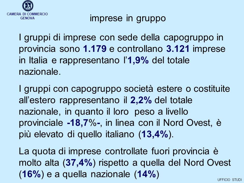 CAMERA DI COMMERCIO GENOVA UFFICIO STUDI imprese in gruppo I gruppi di imprese con sede della capogruppo in provincia sono 1.179 e controllano 3.121 imprese in Italia e rappresentano l1,9% del totale nazionale.
