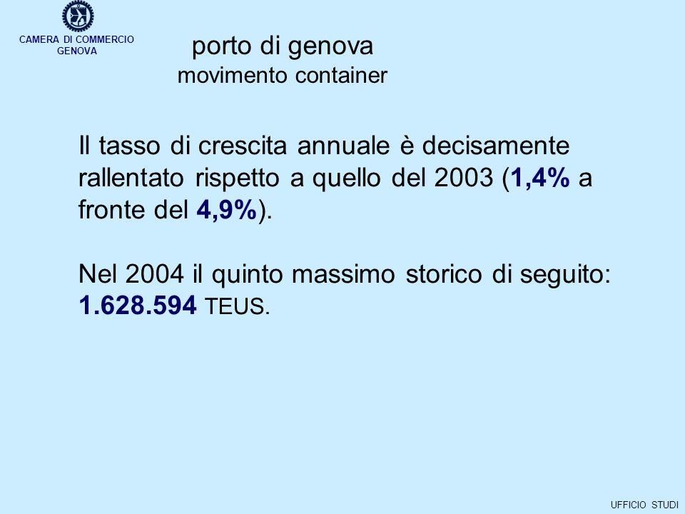 CAMERA DI COMMERCIO GENOVA UFFICIO STUDI porto di genova movimento container Il tasso di crescita annuale è decisamente rallentato rispetto a quello del 2003 (1,4% a fronte del 4,9%).