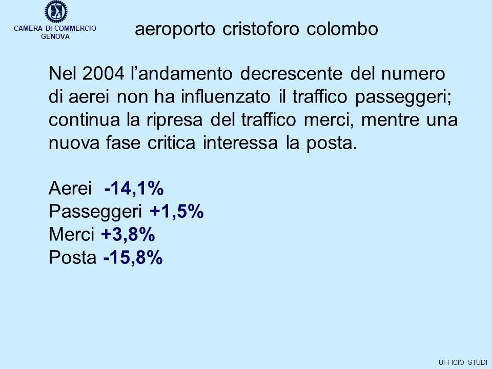 CAMERA DI COMMERCIO GENOVA UFFICIO STUDI aeroporto cristoforo colombo Nel 2004 landamento decrescente del numero di aerei non ha influenzato il traffico passeggeri; continua la ripresa del traffico merci, mentre una nuova fase critica interessa la posta.